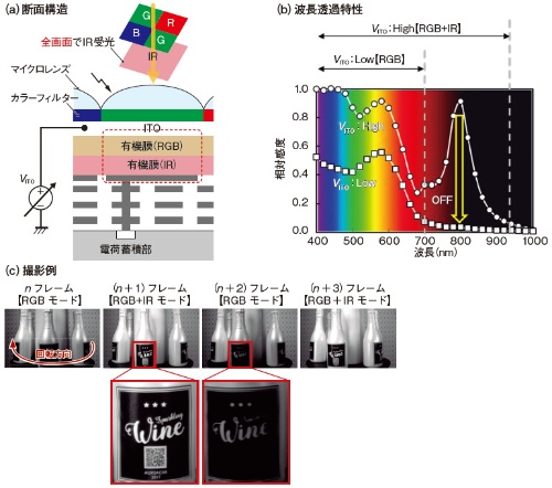 図1 有機薄膜の特性を生かして近赤外光を撮像