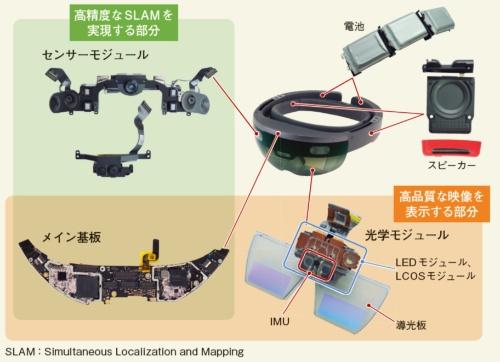 """図1 HoloLensの高度なARは""""見る""""SLAMと""""見せる""""光学系で実現"""