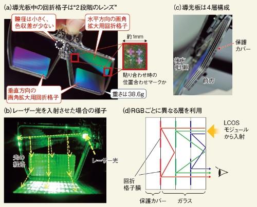 図1 導光板中でも4回の反射で画角を拡大