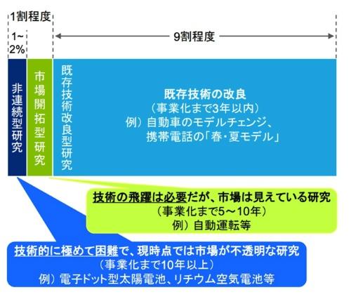 図2●「日本企業のこれからの持続的な価値創造に向けた研究開発投資に求められる投資家との対話・情報提供の在り方」