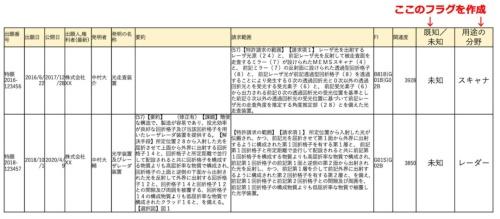 図2●分類