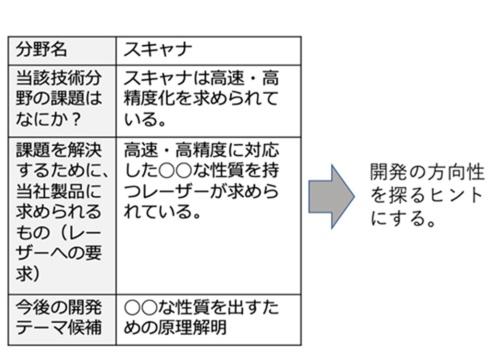 図3●文献のまとめ方