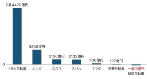 図1●2020年3月期における自動車7社の営業損益