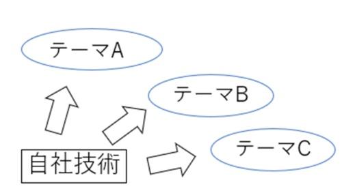 図2●アプリケーションマップ