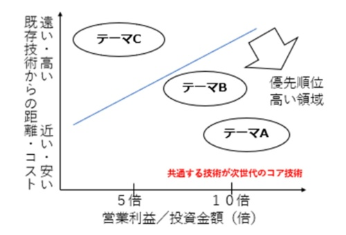 図3●投資倍率/技術距離マップ