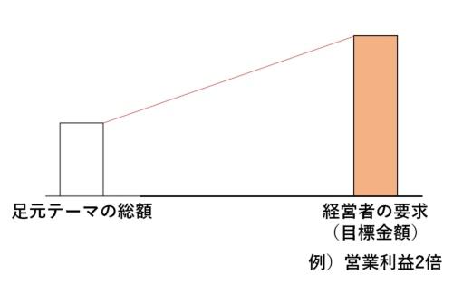 図1●足元テーマの総額