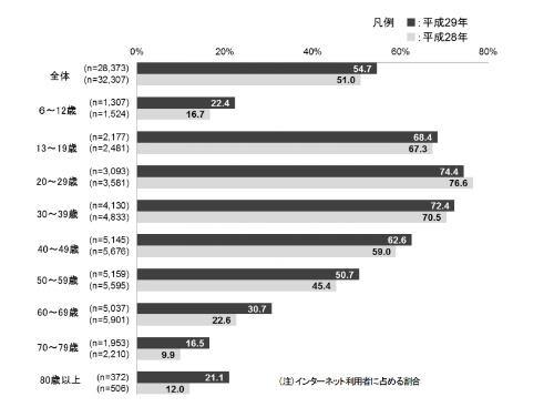 年代別のSNS利用状況(総務省による「通信利用動向調査」より)。20代ではインターネット利用者の約75%がSNSを利用している