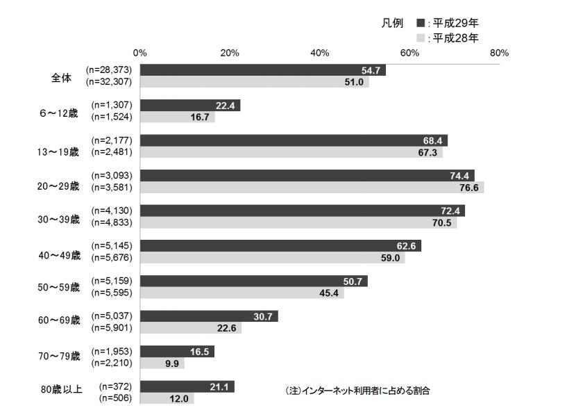 年代別のSNS利用状況(総務省による「通信利用動向調査」より)。20代ではインターネット利用者の約75%がSNSを利用している (出所:総務省)