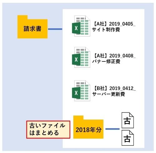 階層を深くせず、社名とファイル作成日をファイル名に入れて分かりやすく。過去のファイルはまとめて過去フォルダーに入れる