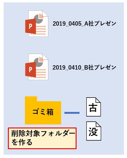 サーバー上のファイルをいきなり削除すると、取り返しがつかない。削除対象フォルダーに入れて、一定期間必要なければ削除する