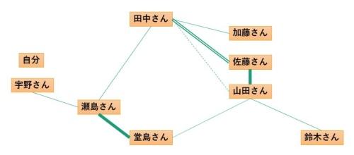 チームの把握に役立つ人間関係マップ