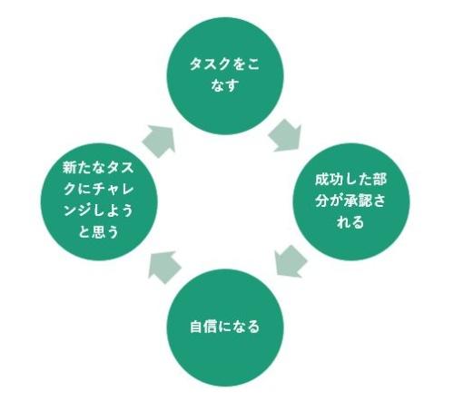 正のサイクル