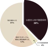 資料:日経コンストラクション