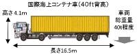 道路構造令の基準見直しで想定した国際海上コンテナ車(資料:国土交通省)