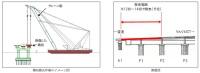 起重機船による撤去計画。損傷箇所の構造形式は、道路と鉄道を分離した鋼箱桁橋だ(資料:西日本高速道路会社)