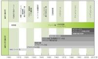 航空機材料の変遷(資料:平川 教嗣)