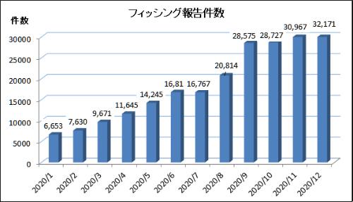 フィッシング報告件数の推移