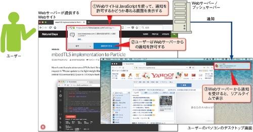 Webサーバーからの通知をリアルタイムに表示するWeb Push