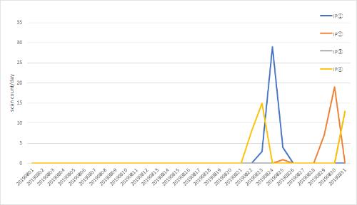 脆弱性(CVE-2019-11510)に対するスキャン試行の観測状況