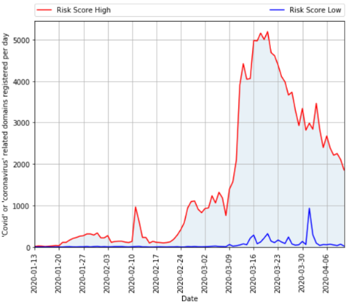 新型コロナ関連ドメインの登録数の推移