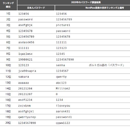 ソリトンシステムズによる日本人パスワードランキングとパナマNordVPNによる世界ランキング