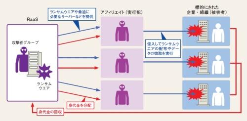 RaaSを利用したランサムウエア攻撃のイメージ
