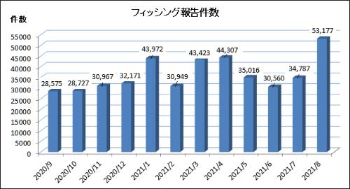 フィッシング対策協議会への報告件数の推移