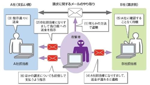 ビジネスメール詐欺のイメージ
