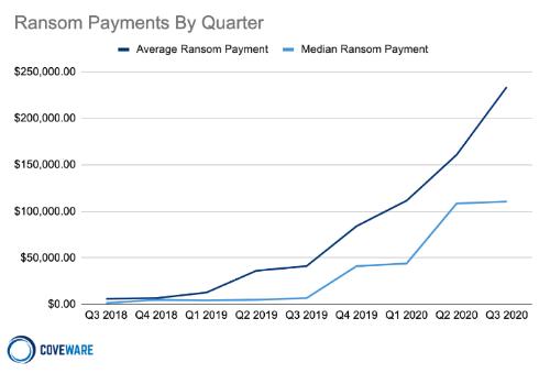 ランサムウエア攻撃者への支払額の推移