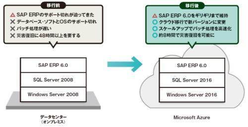 図 クラウド移行の動機とシステム構成の変化