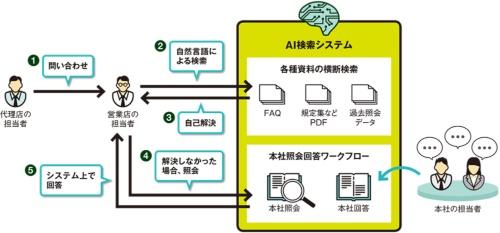 図 「教えて!SOMPO」の活用イメージ。自然言語検索と本社照会の2段階で疑問に答える