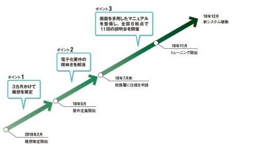 図 プロジェクトのスケジュールと工夫点