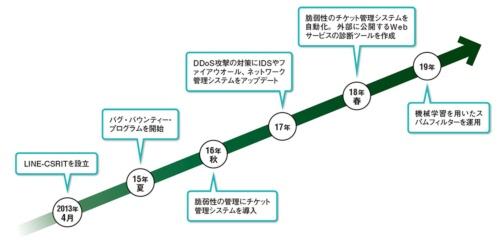 図 LINEのセキュリティー対策の進化