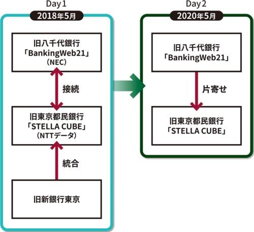 図 システム統合の変遷