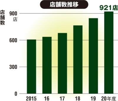 図 店舗数推移(グラフ)