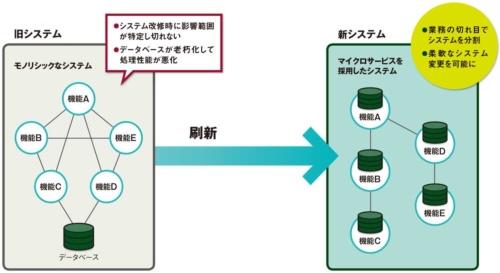 図 システム移行の概要