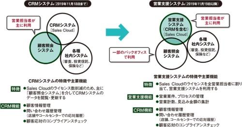 図 新旧システム概念図