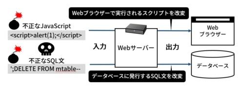 悪意のある入力でWebブラウザーやデータベースを不正に操作できてしまう