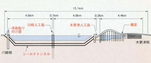 東京湾アクアラインの全体側面図。東京湾横断道路会社などの資料を基に日経コンストラクションが作成