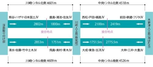 トンネル各工区の施工者と掘進距離。図中の矢印はシールド機の掘進方向。JVの社名は略称で、ハザマは現在の安藤ハザマ、住友(住友建設)と三井(三井建設)は現在の三井住友建設、青木(青木建設)は現在の青木あすなろ建設。東京湾横断道路会社の資料などを基に日経コンストラクションが作成