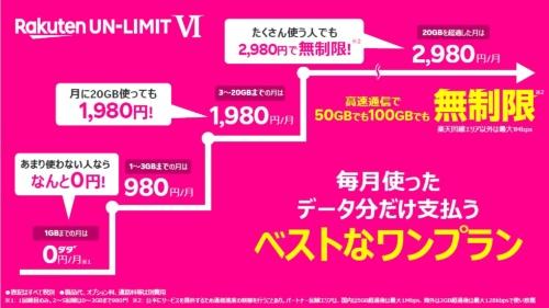 新料金プラン「Rakuten UN-LIMIT VI」の概要