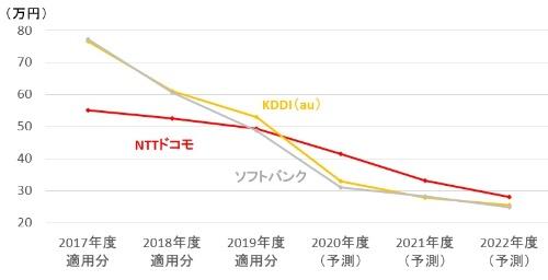 携帯大手3社のパケット接続料(レイヤー2接続、10Mビット/秒当たりの月額)の推移