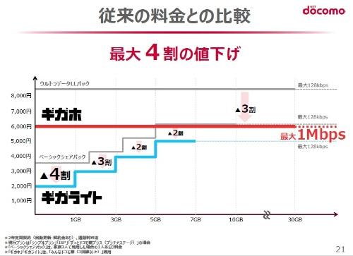 NTTドコモは新料金プランで最大4割の値下げ