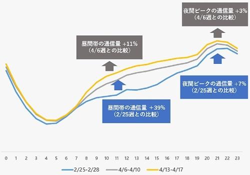 NTTコミュニケーションズの「OCN」における平日トラフィック