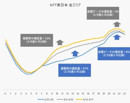 NTT東日本の「NGN」における平日トラフィック