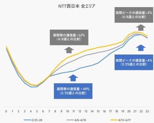 NTT西日本の「NGN」における平日トラフィック