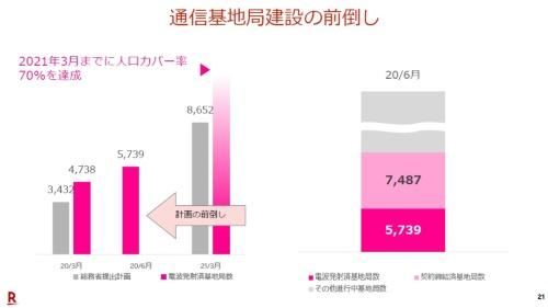 楽天モバイルの人口カバー率は2021年3月末までに70%に拡大する見通し