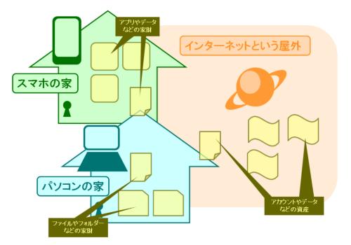 デジタル遺品のイメージ図