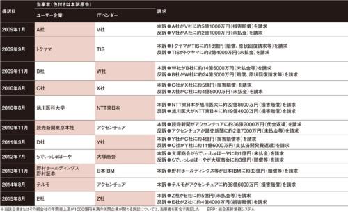 2009年以降に提起され、請求額が1億円を超えるIT訴訟の例