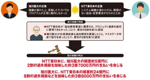旭川医大/NTT東日本の主張と裁判所の判決